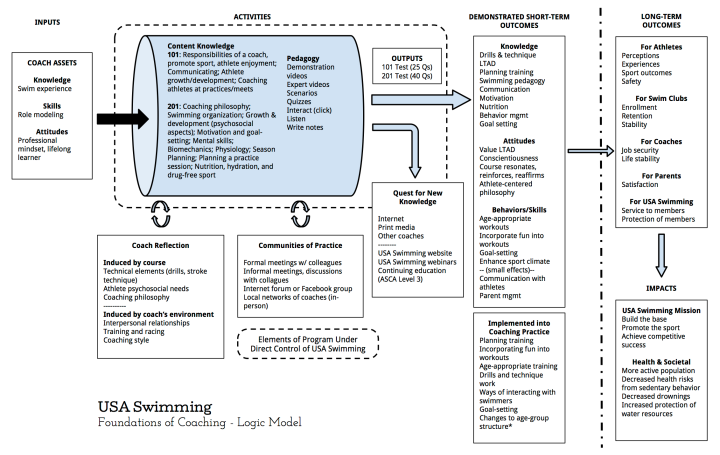 Logic Model for Foundations of Coaching | USA Swimming Online Course